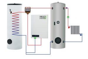 Käyttövesi ja talon lämmitys minkä tahansa lämmönlähteen rinnalla (vaihtoventtiili optiona).