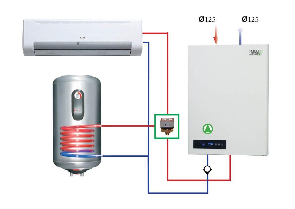 Puhallinkonvektorit ja lämpöpumppu