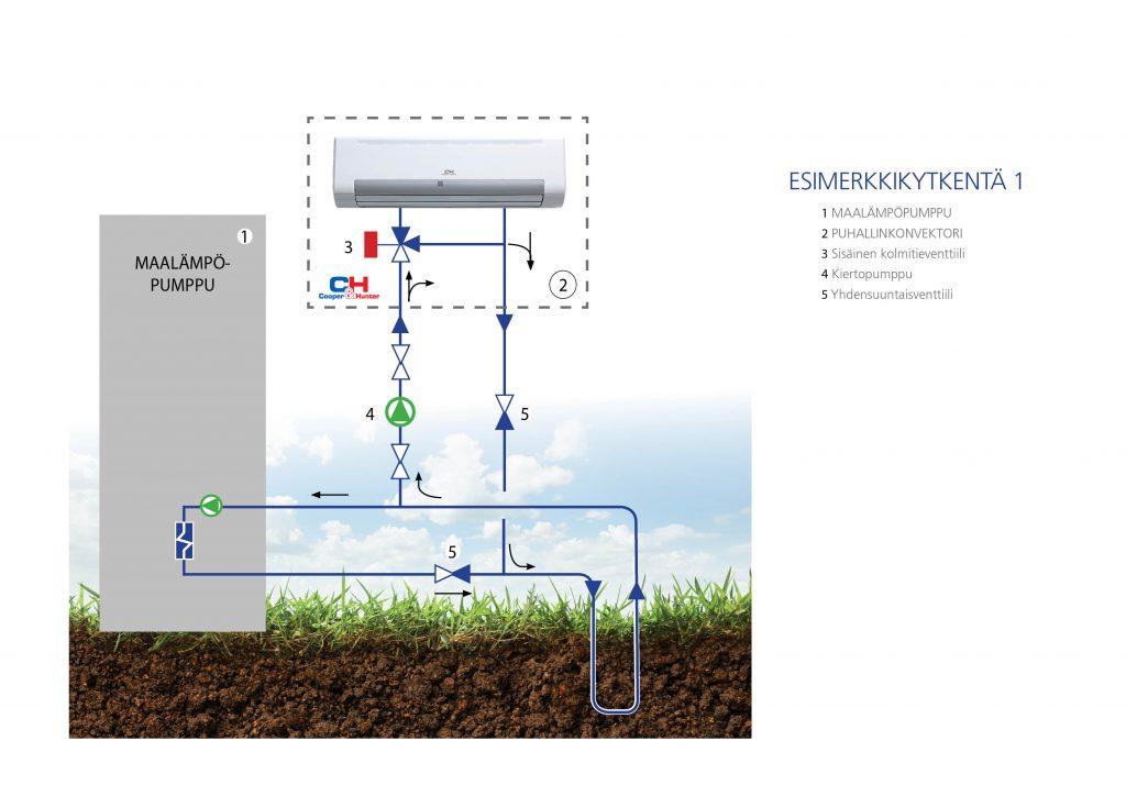 Maaviileäkytkentä puhallinkonvektorin kytkenä maalämpöpumppuun